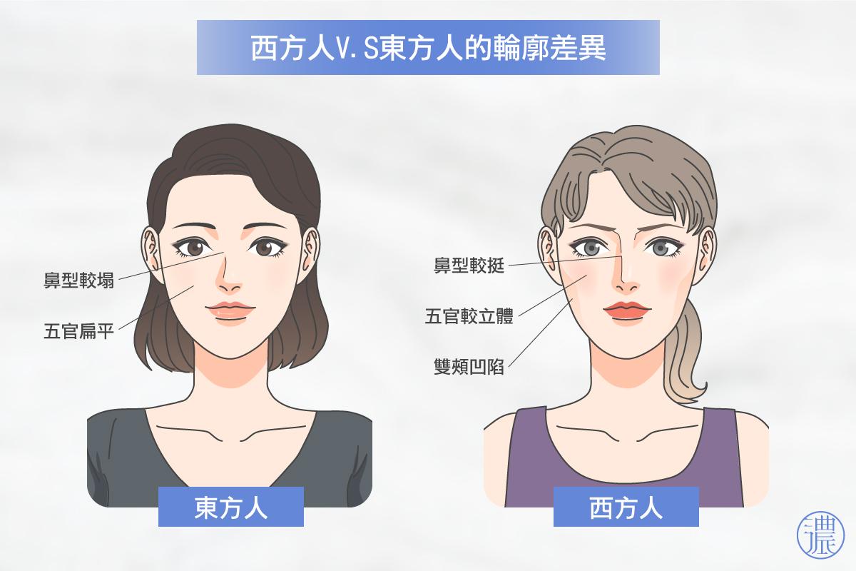 東西方人鼻形差異