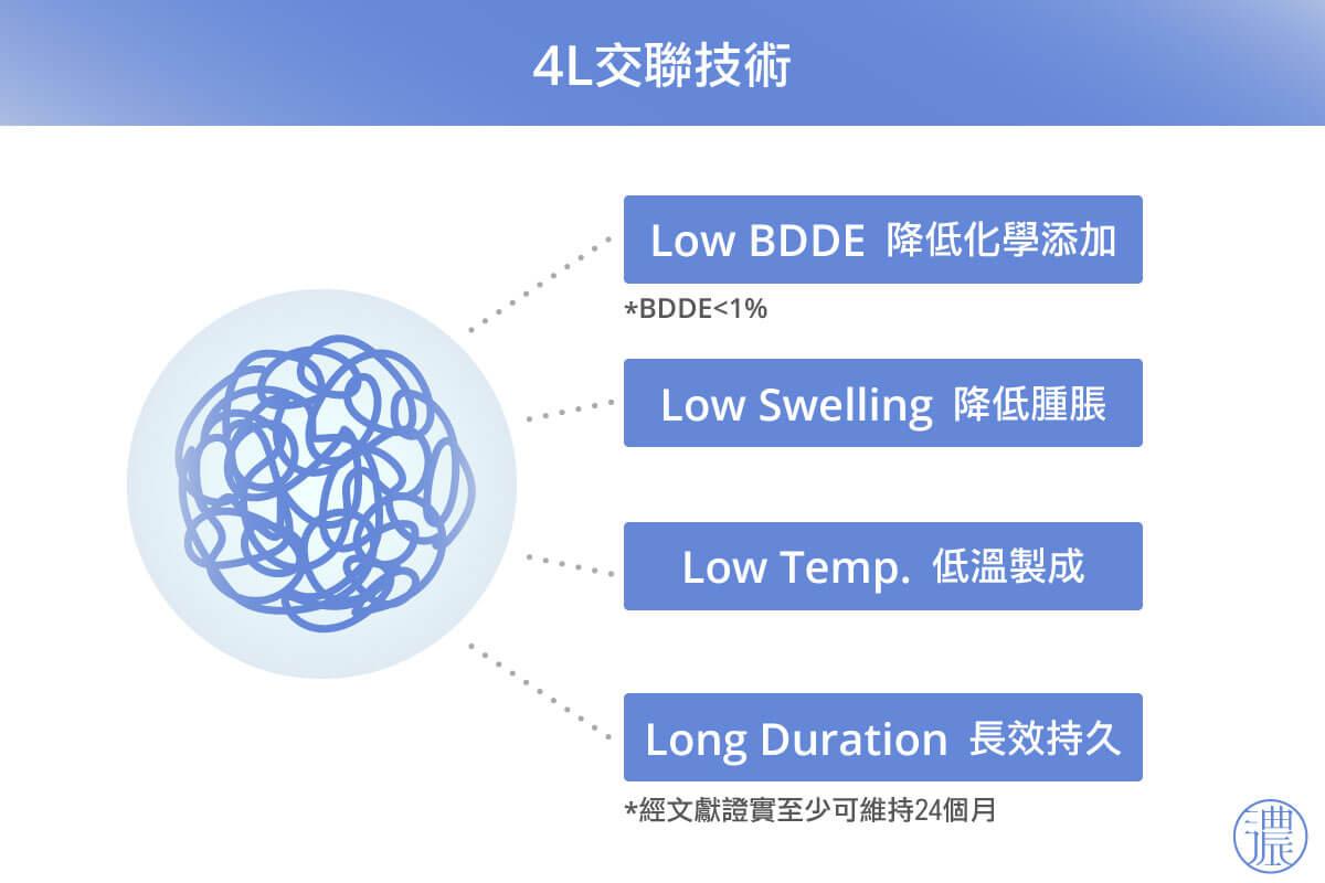 可立美玻尿酸4L交聯技術,塑造亞洲女性五官輪廓
