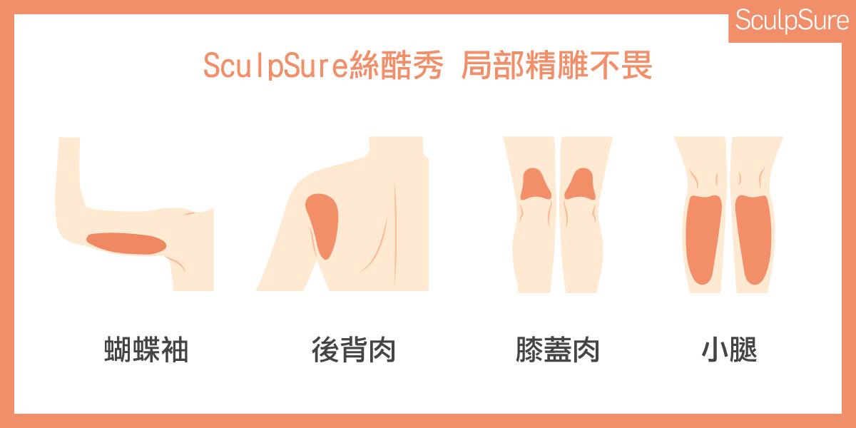 SculpSure絲酷秀雷射溶脂局部雕塑身形