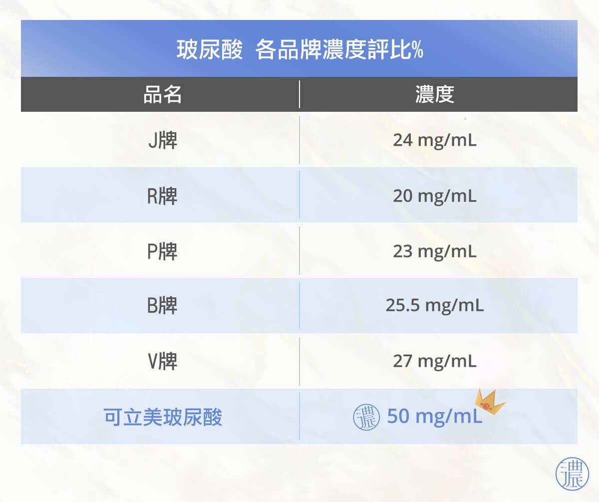 不同品牌玻尿酸濃度比較