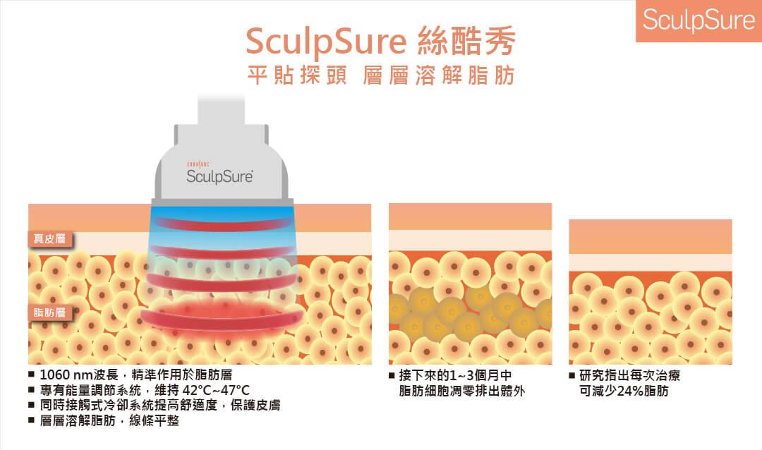Sculpsure絲酷秀皮秒雷射作用原理